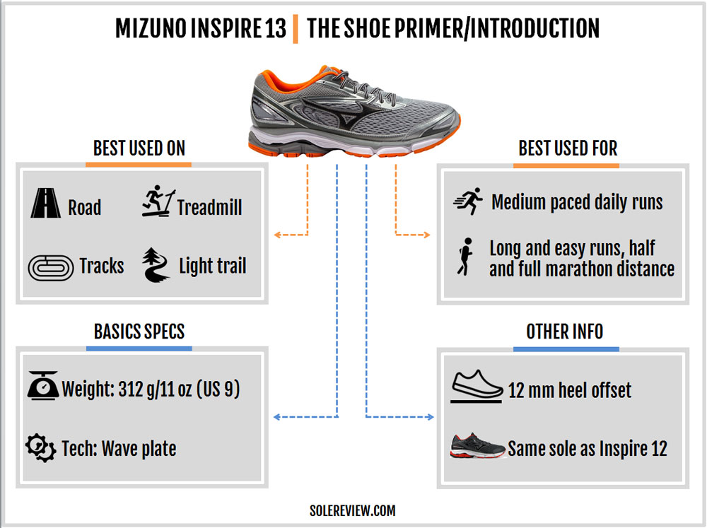 mizuno_wave_inspire_13_introduction