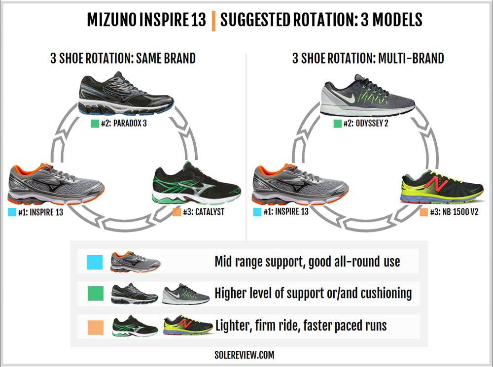 mizuno_wave_inspire_13_rotation