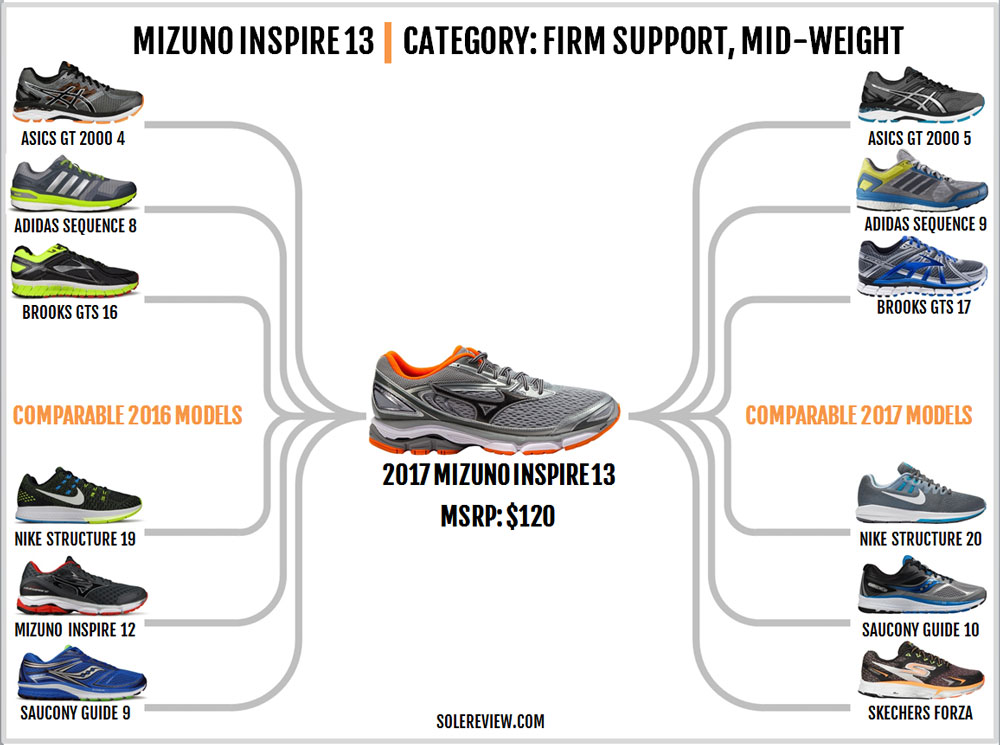 mizuno_wave_inspire_13_similar_shoes
