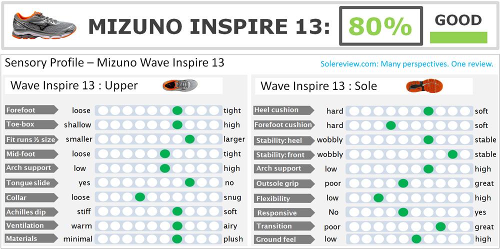 mizuno_wave_inspire_13_score