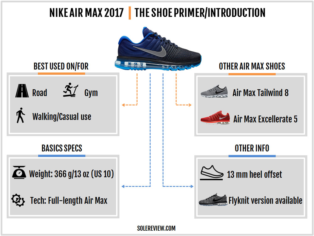 nike_air_max_2017_introduction