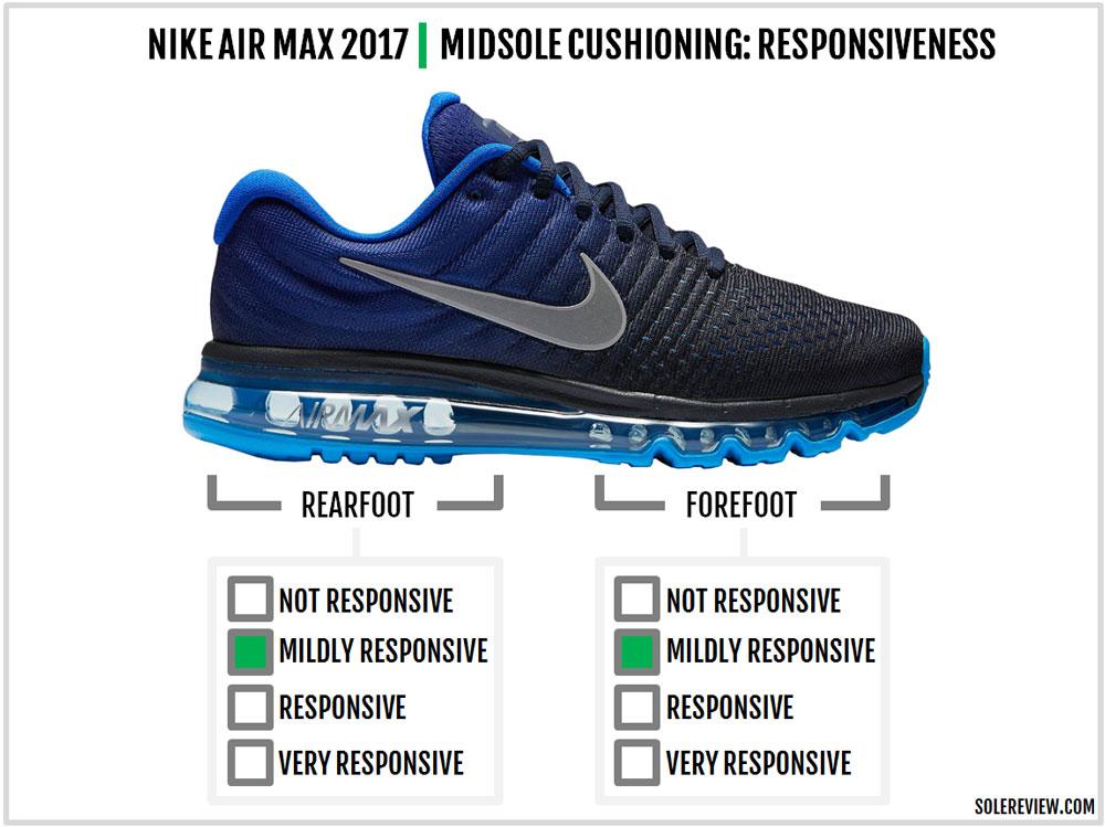 nike_air_max_2017_responsive