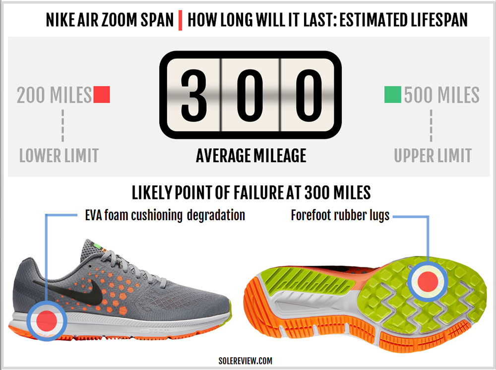 Nike Air Zoom Span Review – Solereview