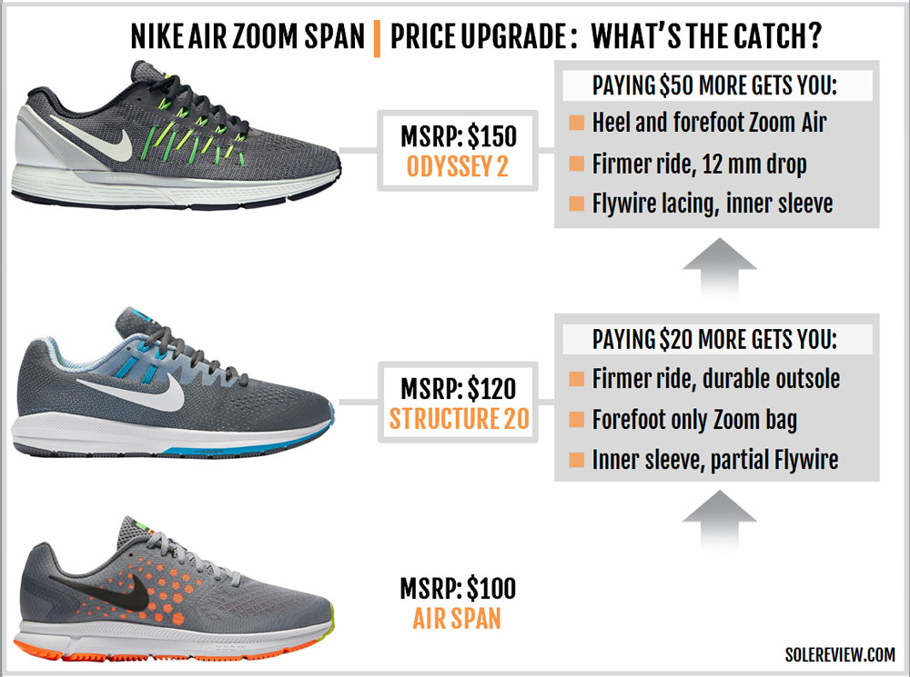 low priced 2b333 7faa0 Nike Air Zoom Span Review – Solereview