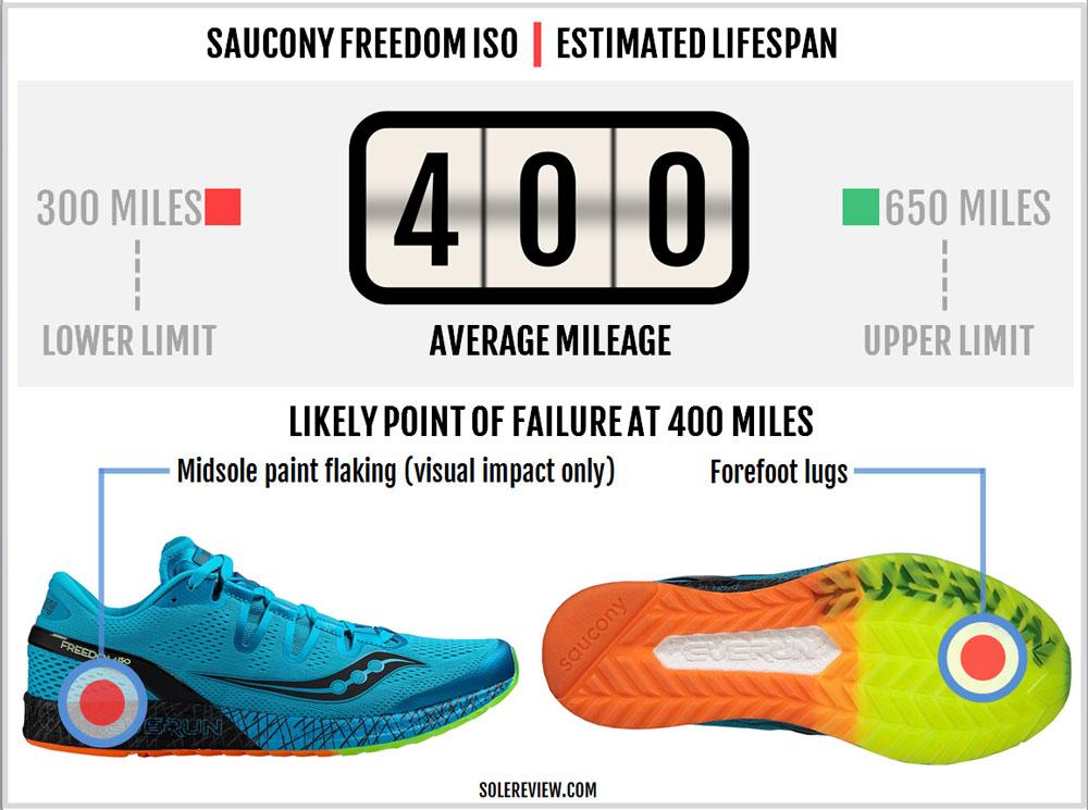 saucony_freedom_iso_durability