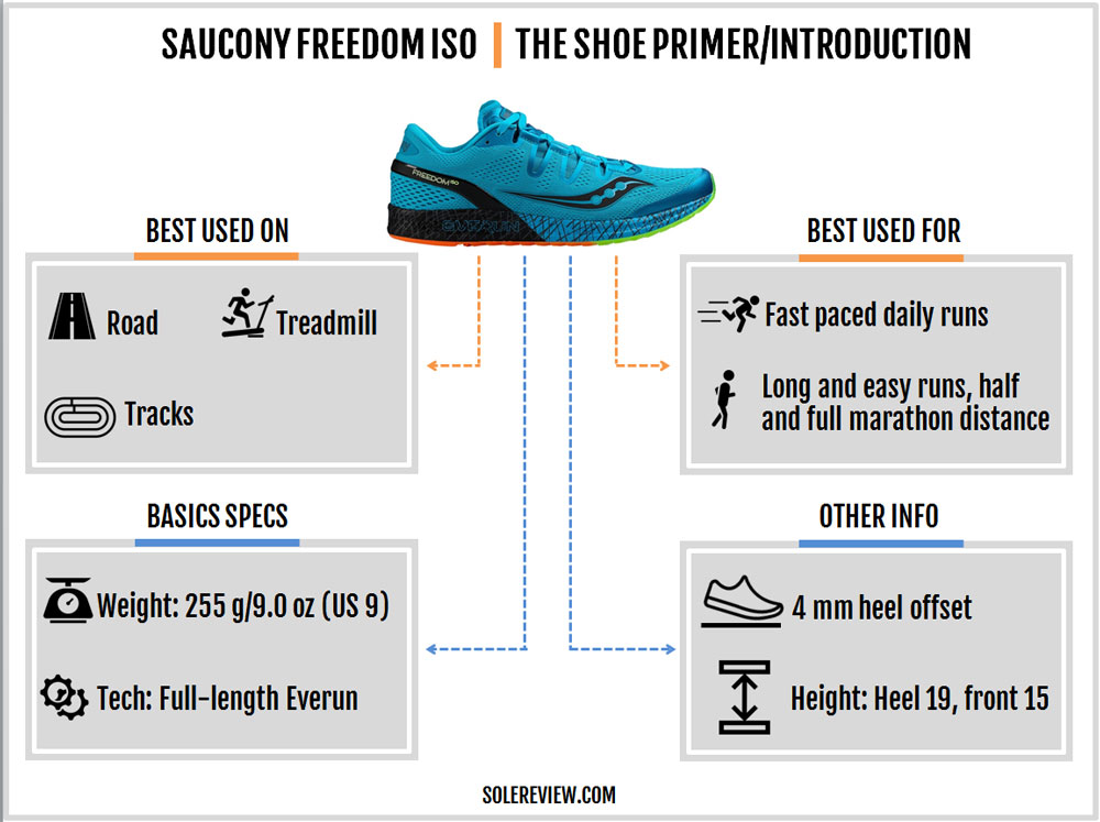 saucony_freedom_iso_introduction