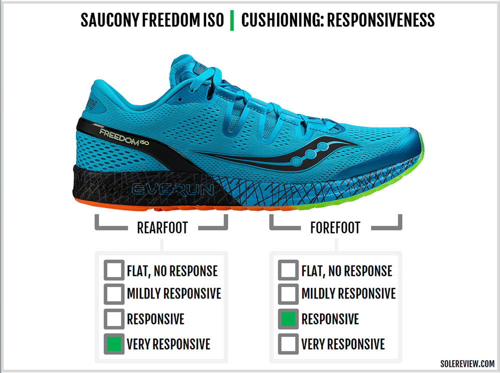 saucony freedom iso sale