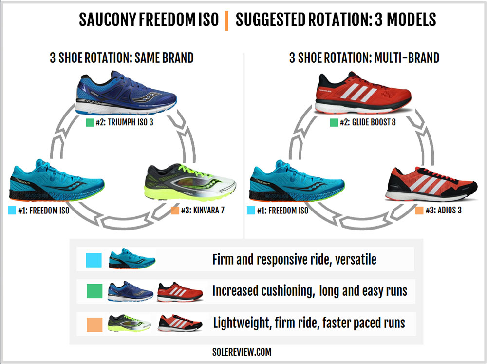 saucony_freedom_iso_rotation