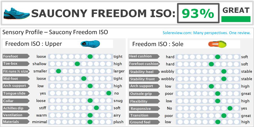 saucony_freedom_iso_score