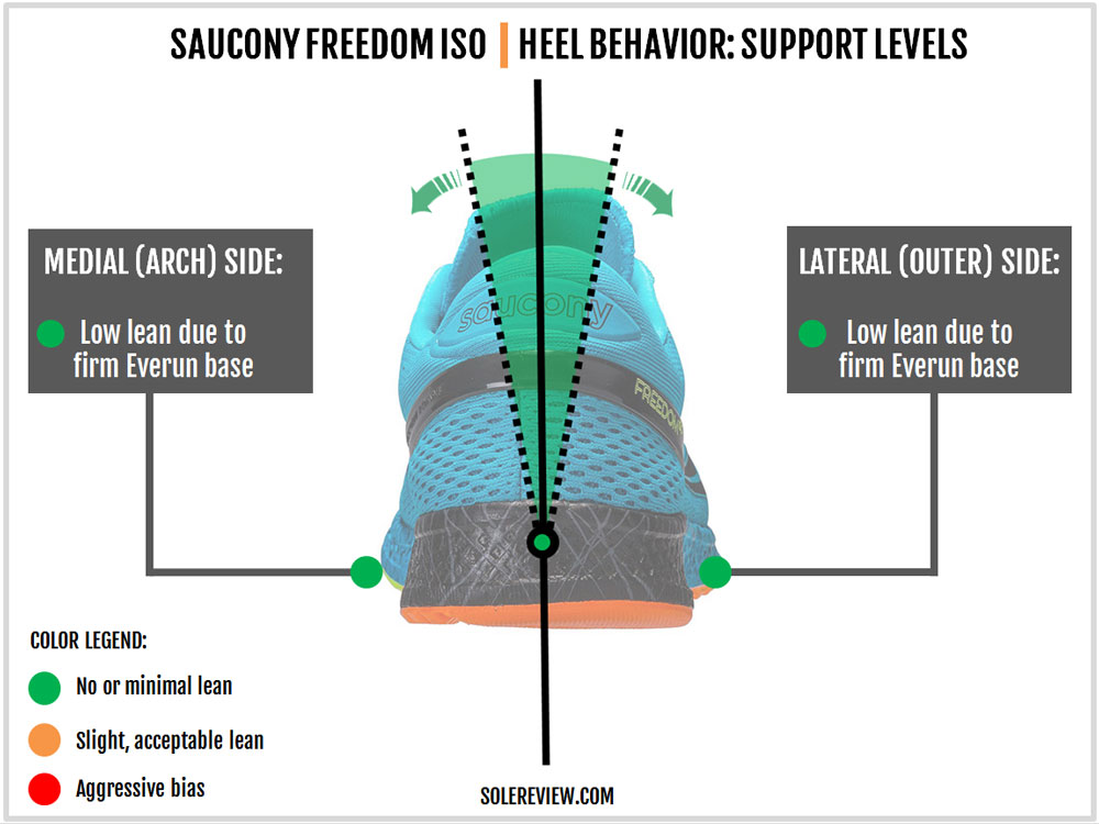 saucony_freedom_iso_stability