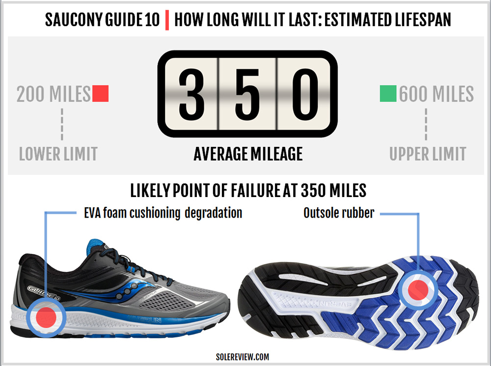 saucony_guide_10_durability