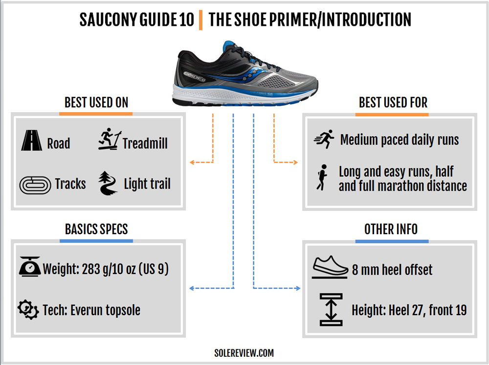saucony_guide_10_introduction