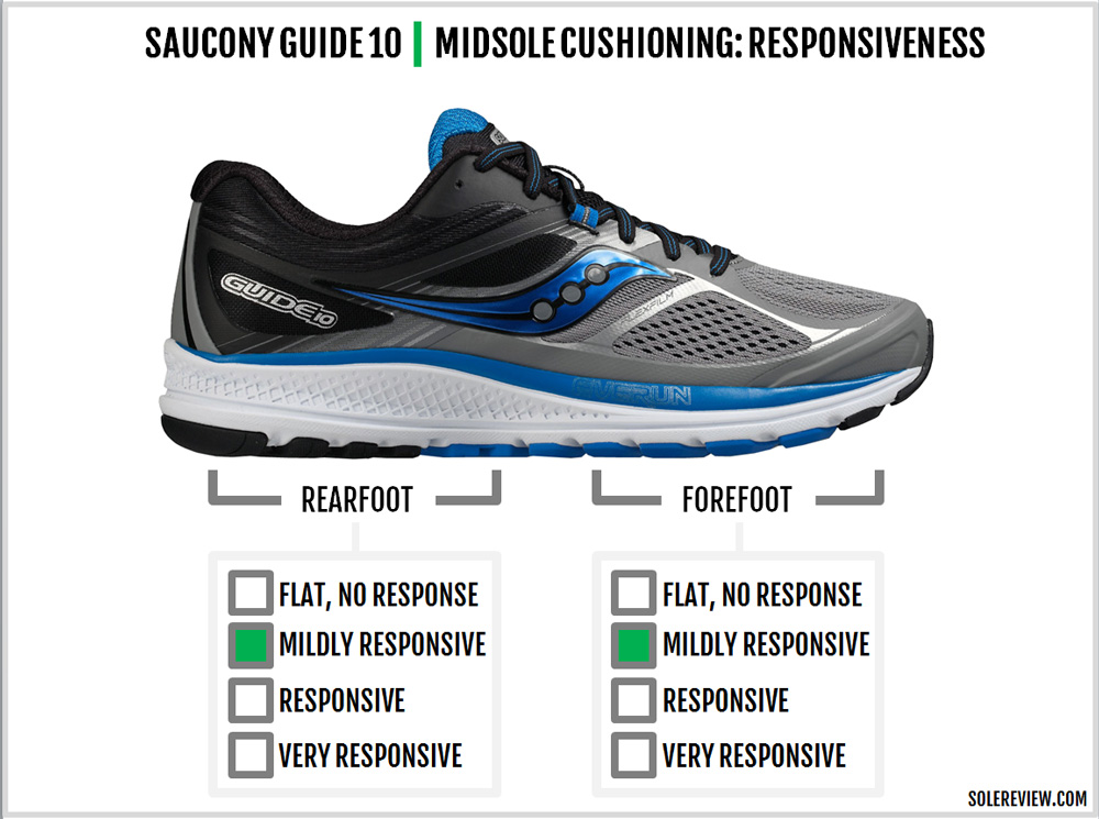 saucony_guide_10_responsive