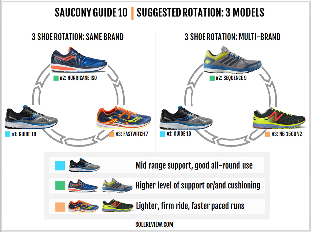 saucony_guide_10_rotation