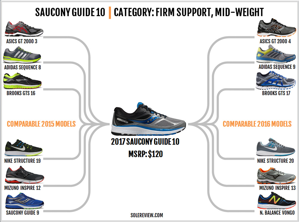 saucony_guide_10_similar_shoes