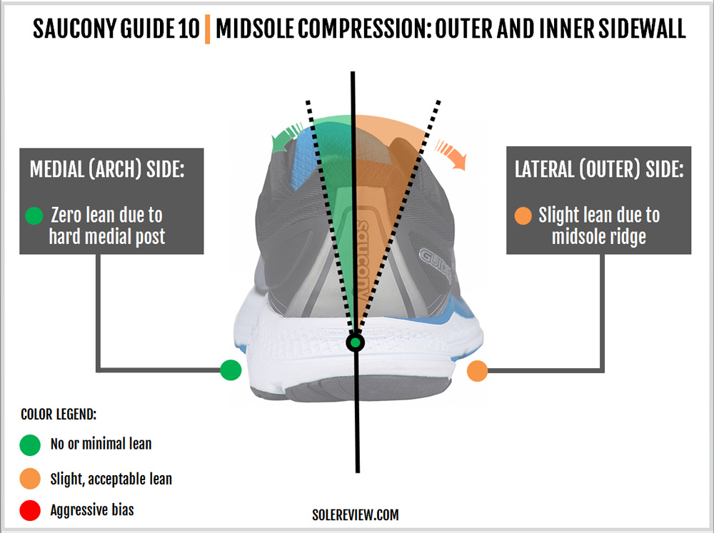 saucony_guide_10_stability