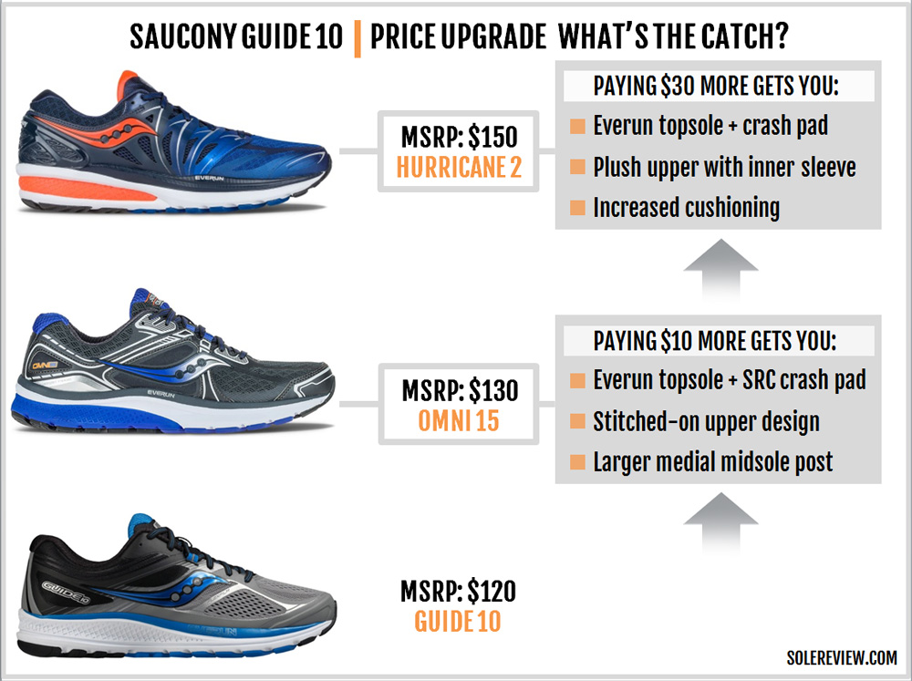saucony_guide_10_upgrade