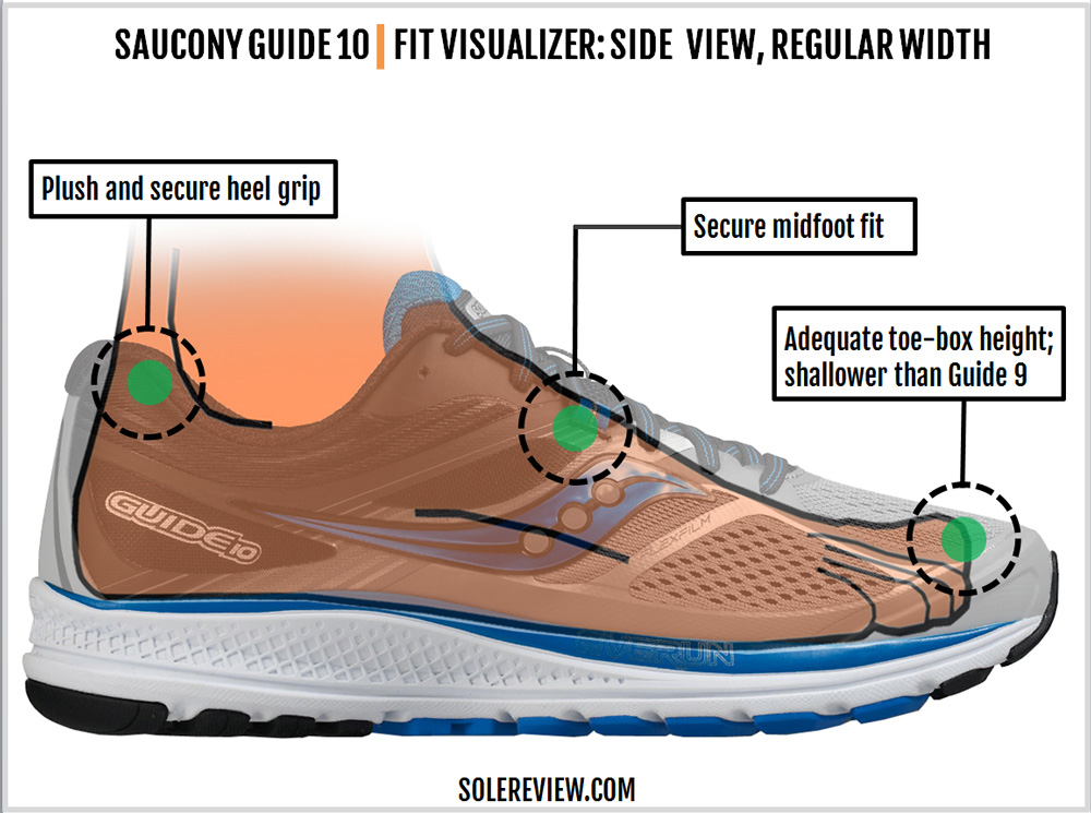 saucony_guide_10_upper_fit