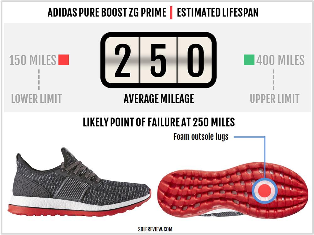 adidas_pure_boost_zg_durability
