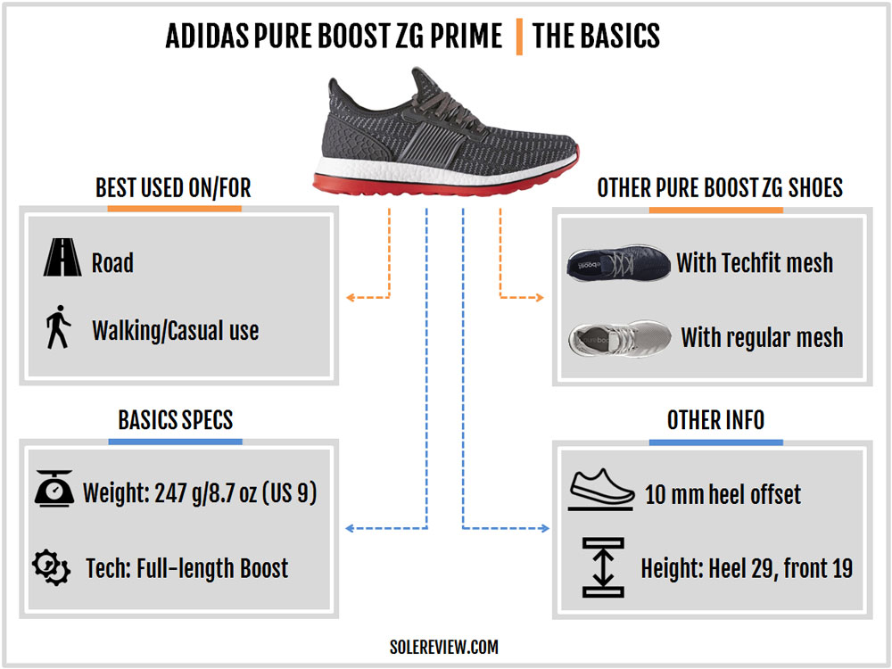 adidas Pure Boost ZG Prime Review – Solereview