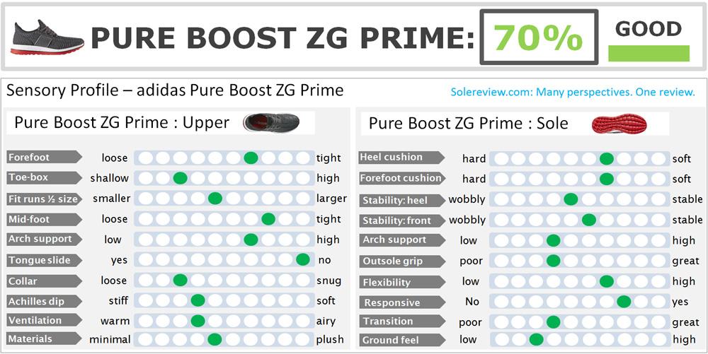 adidas_pure_boost_zg_prime_score