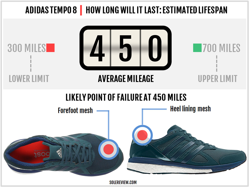 adidas_tempo_boost_8_durability