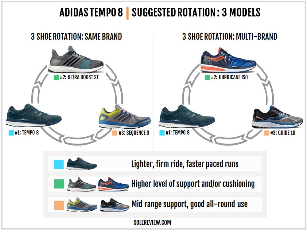 adidas_tempo_boost_8_rotation