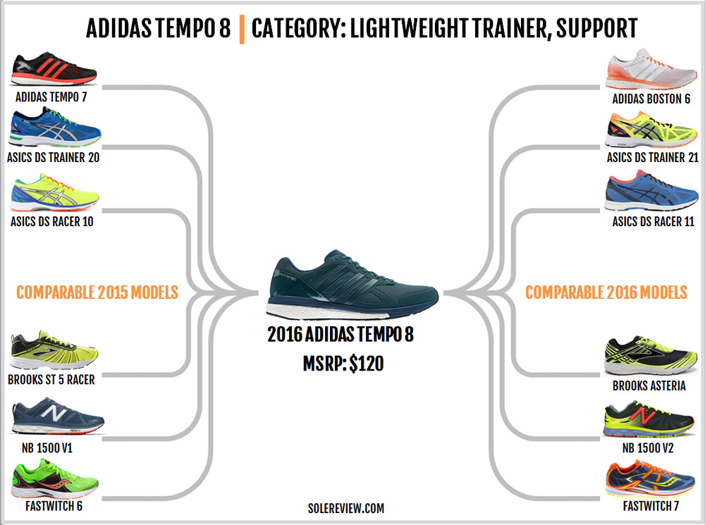 adidas_tempo_boost_8_similar_shoes