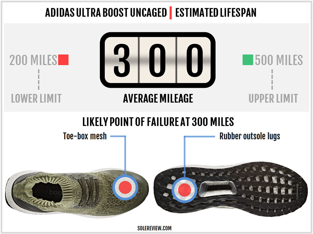 adidas_ultraboost_uncaged_durability