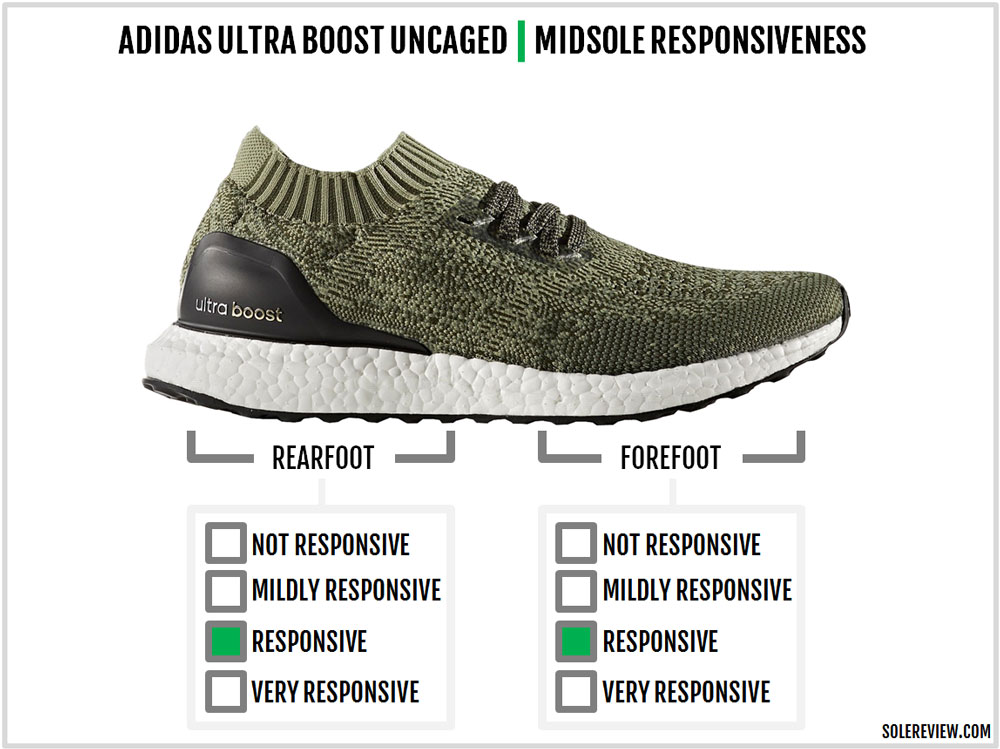 adidas_ultraboost_uncaged_responsive