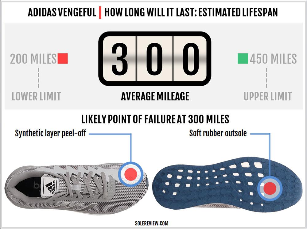 adidas_vengeful_durability