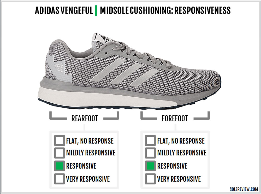 adidas_vengeful_responsiveness