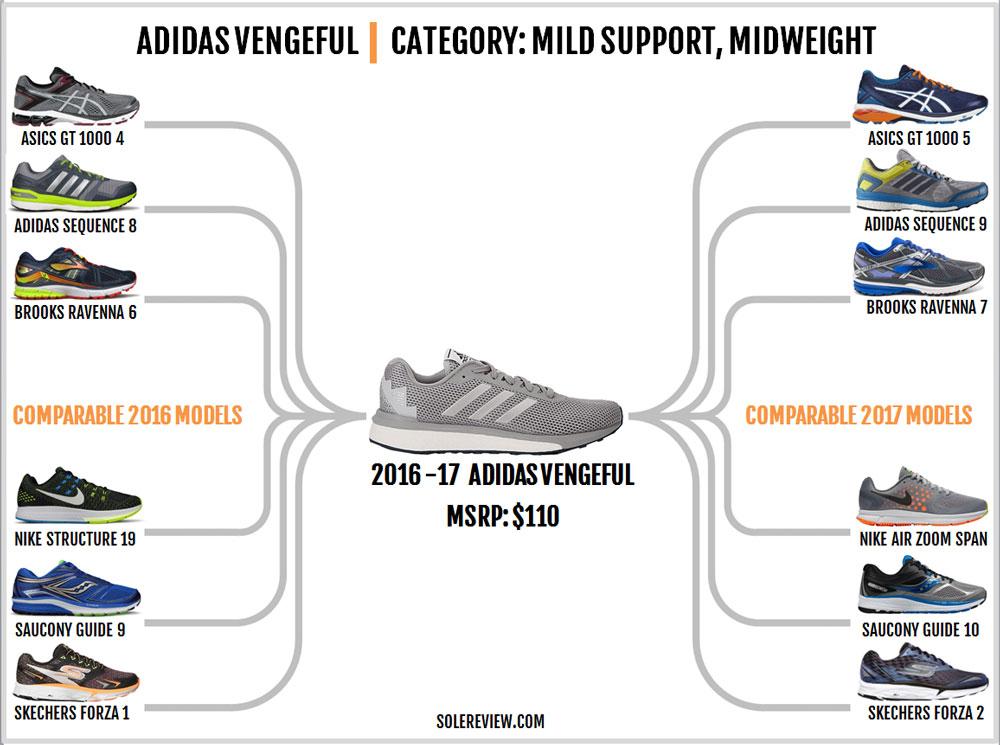 adidas_vengeful_similar_shoes
