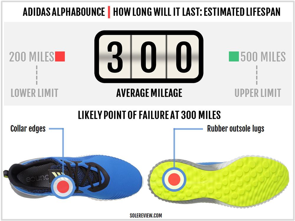 adidas_alphabounce_durability