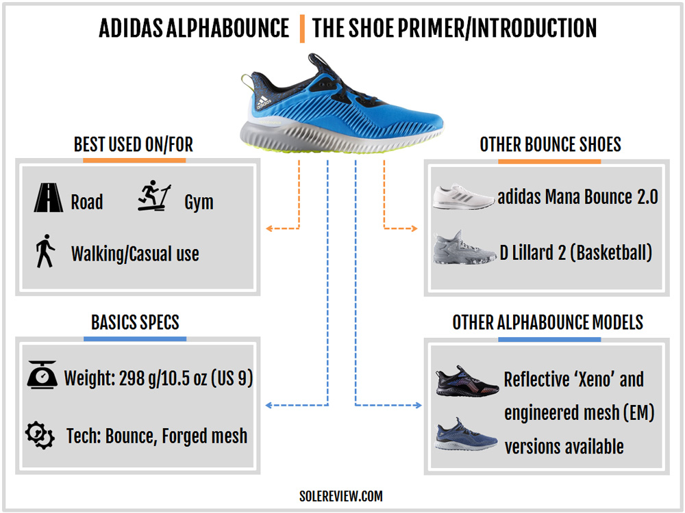adidas_alphabounce_introduction