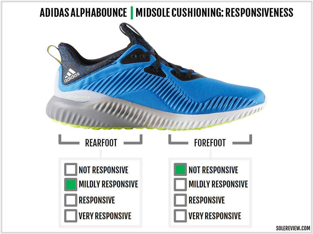 adidas_alphabounce_responsiveness