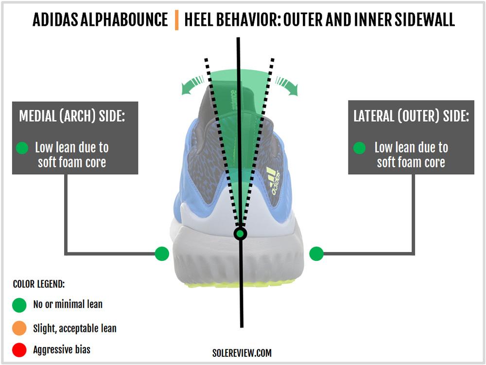 adidas_alphabounce_stability