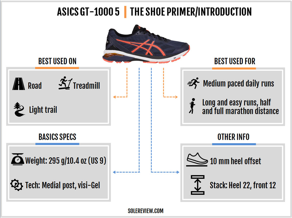 Asics_GT_1000_5_introduction