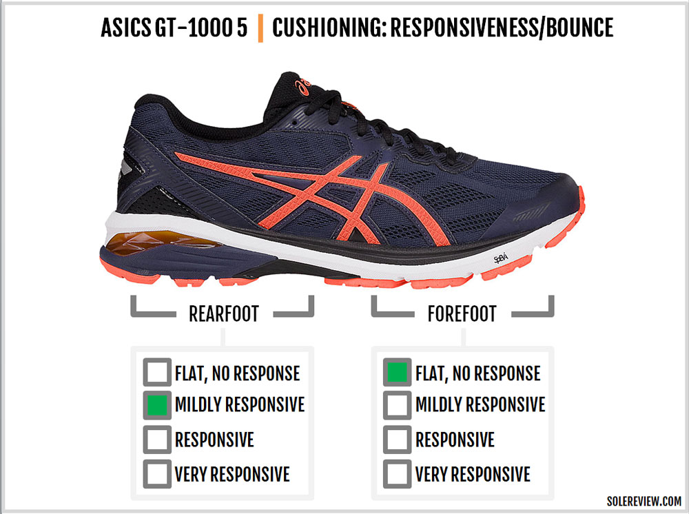 asics gt 3000 decathlon