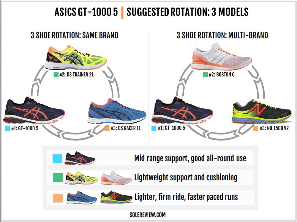 Asics_GT_1000_5_rotation