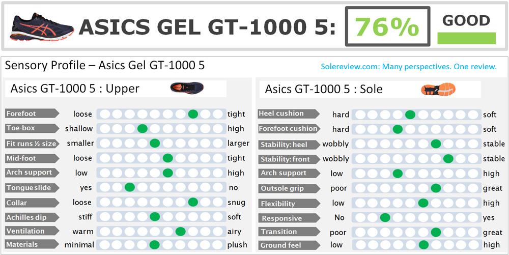 Asics_GT_1000_5_score