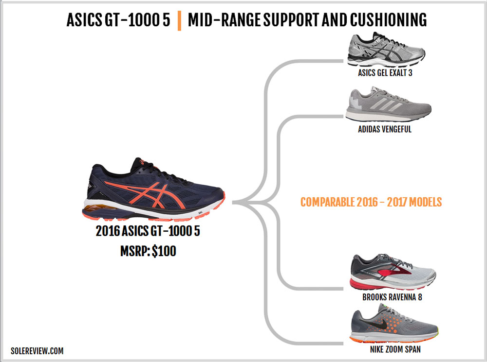 Asics_GT_1000_5_similar_shoes