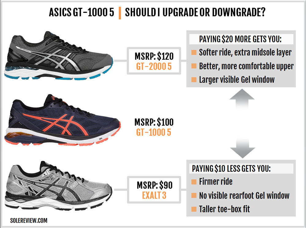 Asics_GT_1000_5_upgrade. Asics_GT_1000_5_upgrade