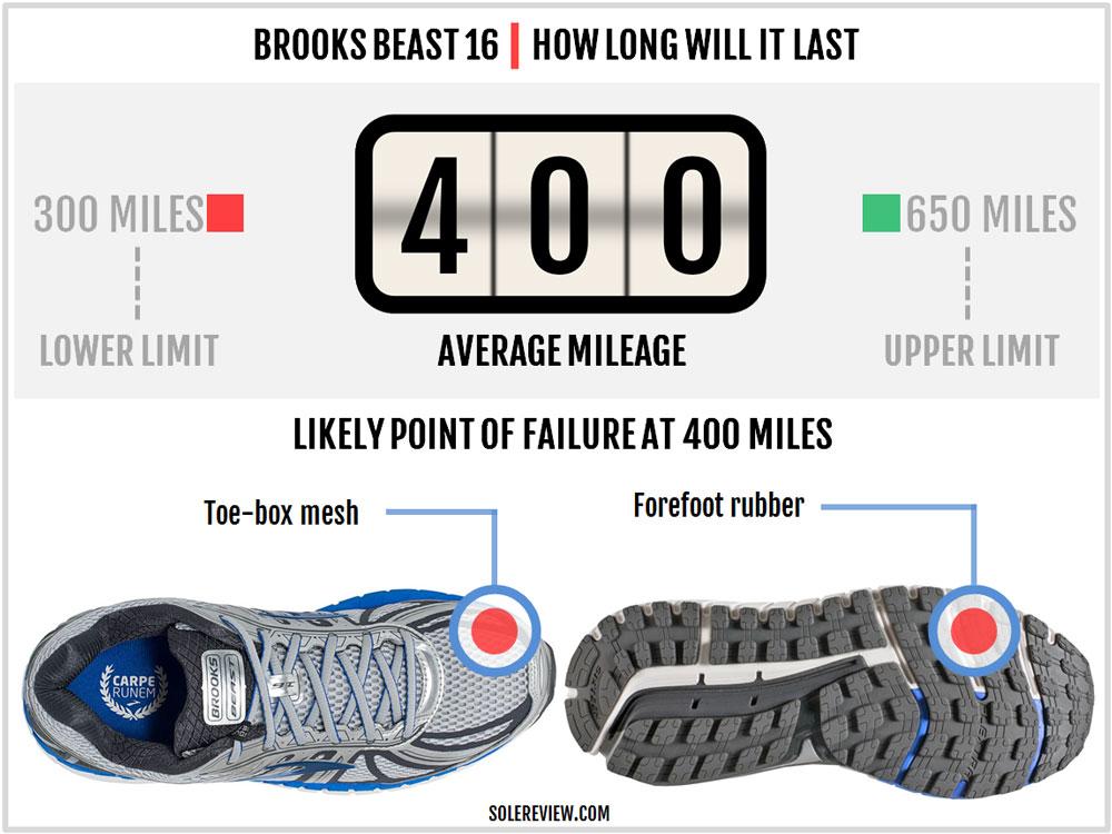 Brooks_Beast_16_durability