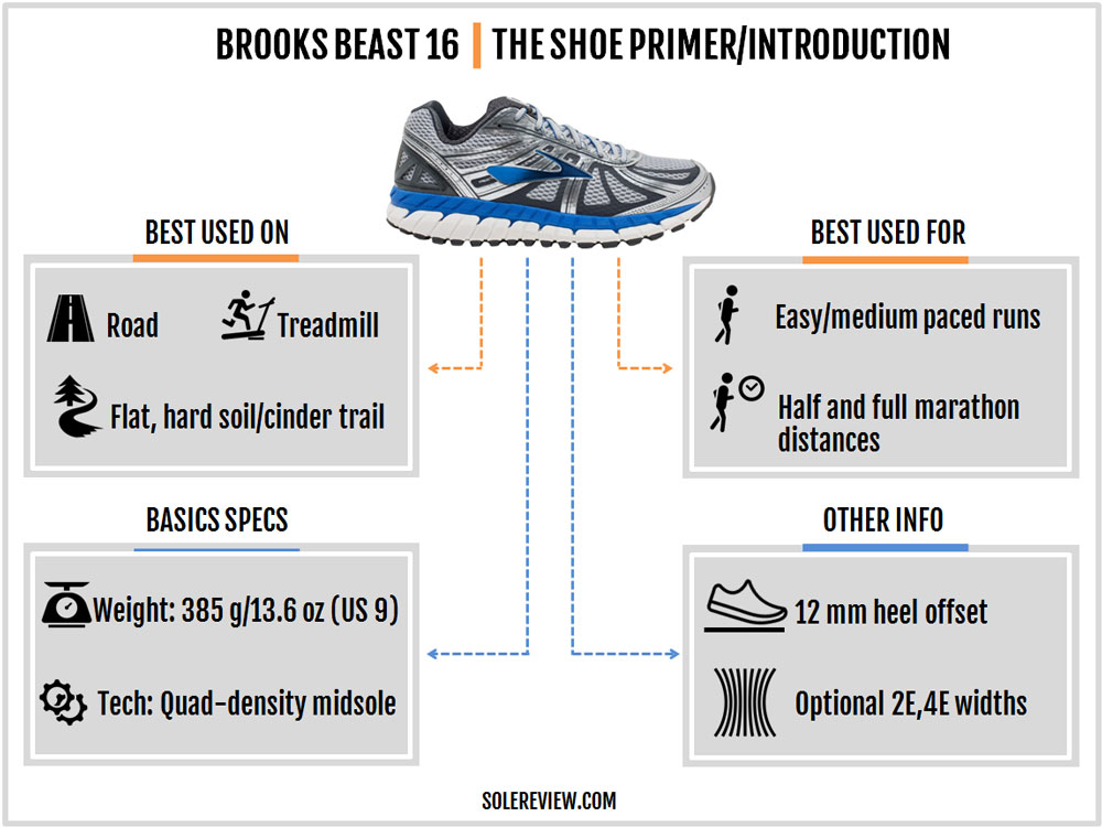 Brooks_Beast_16_introduction