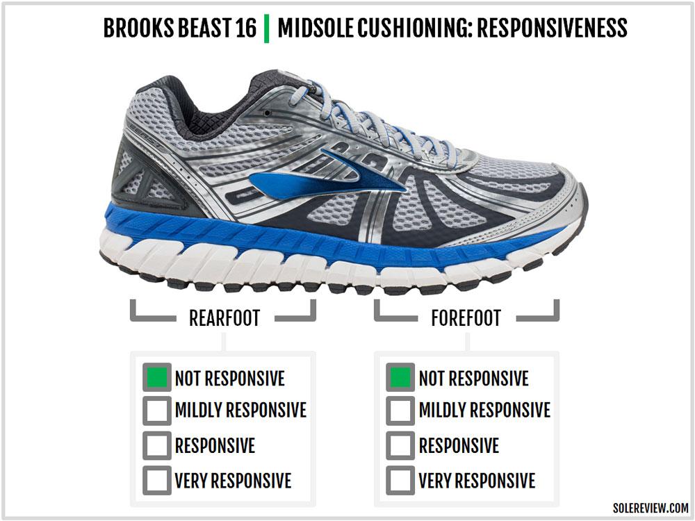 Brooks_Beast_16_responsiveness