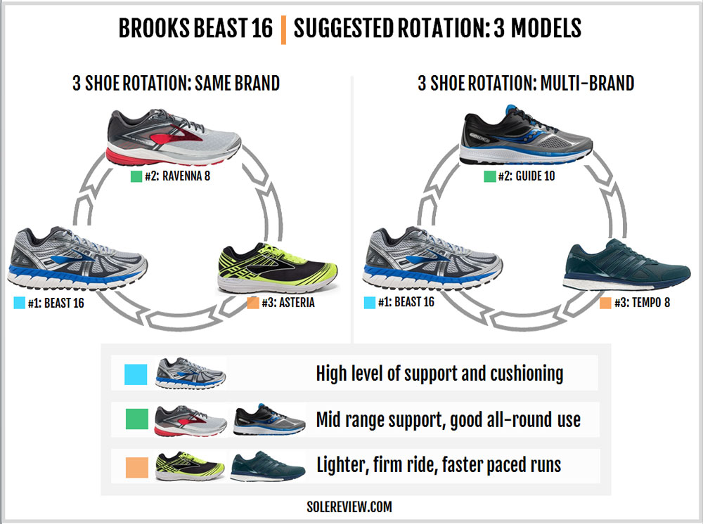 Brooks_Beast_16_rotation