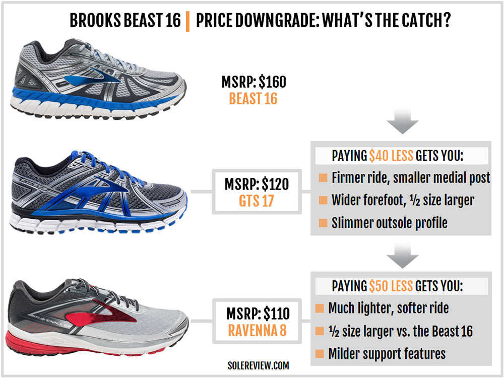 Brooks_Beast_16_upgrade