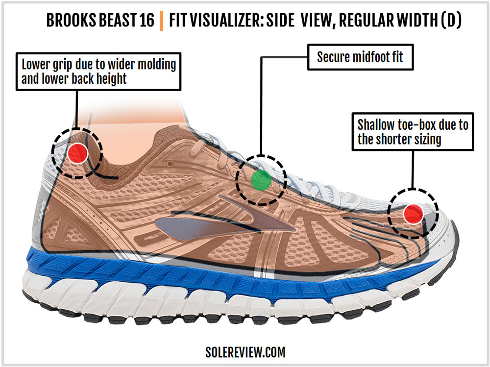 Brooks_Beast_16_upper_fit