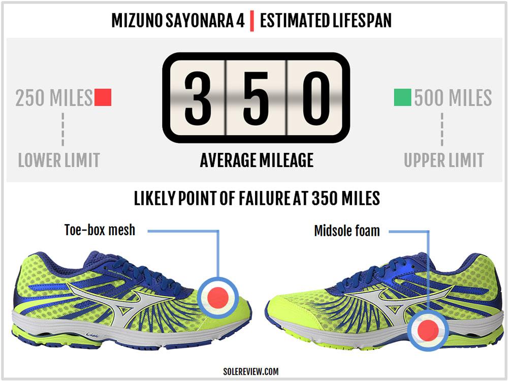Mizuno_Wave_Sayonara_4_durability